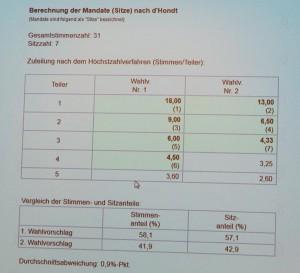Ausschuss-Blomberg-300x273